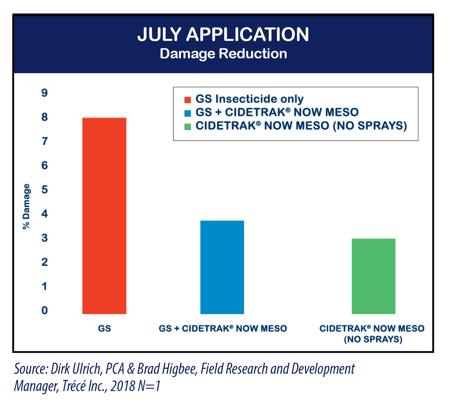Chart July Application Showing Damage Reduction