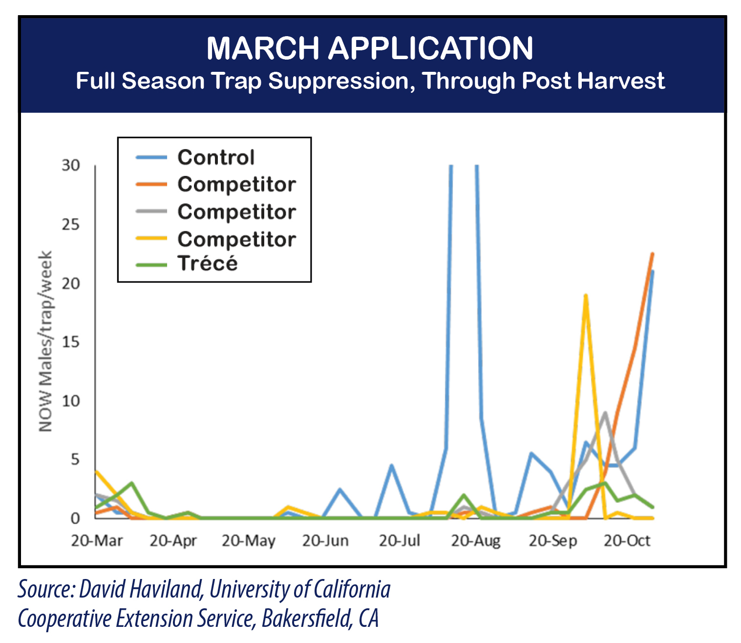 Chart March Application Showing Damage Reduction