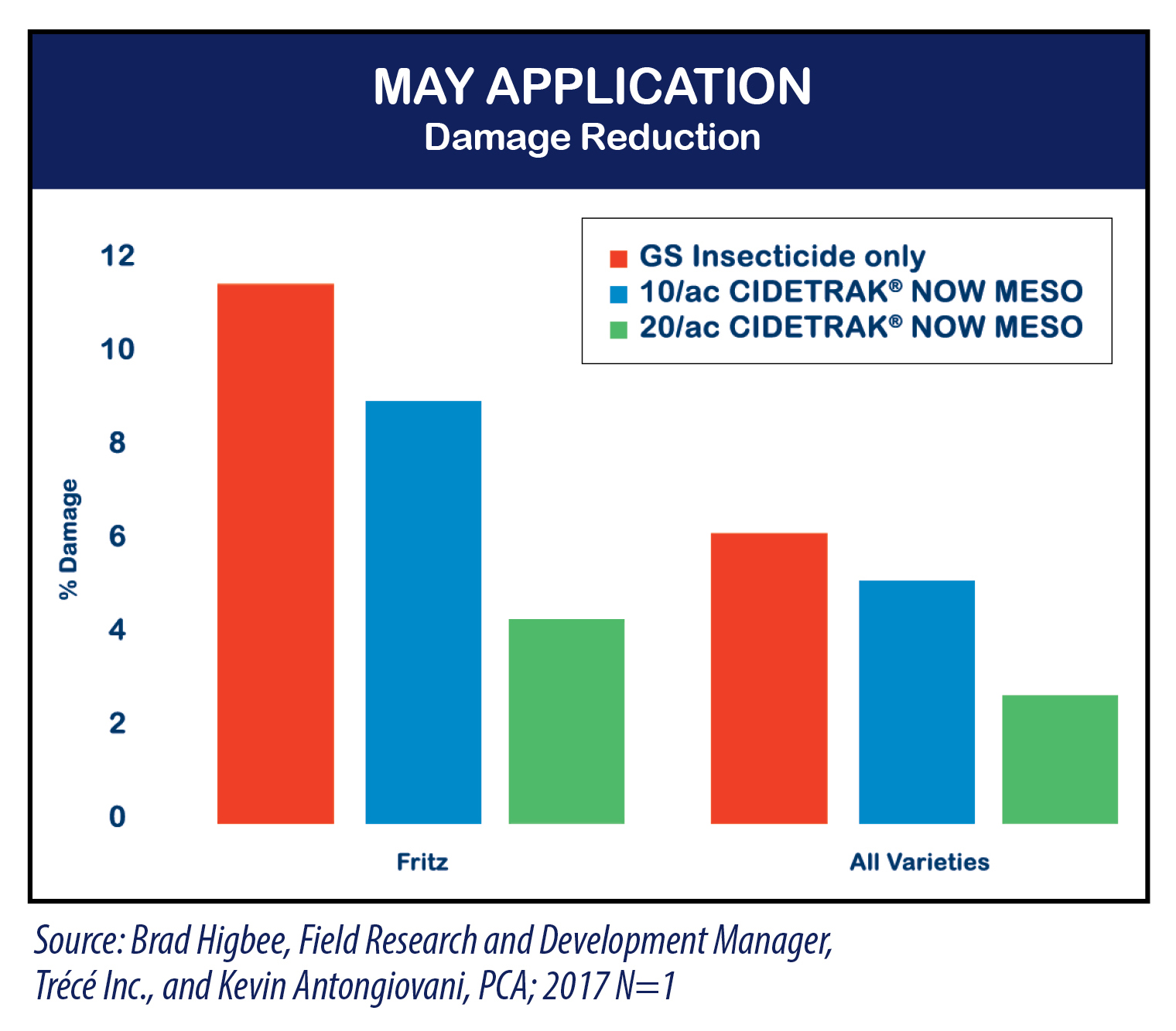 Chart May Application Showing Damage Reduction